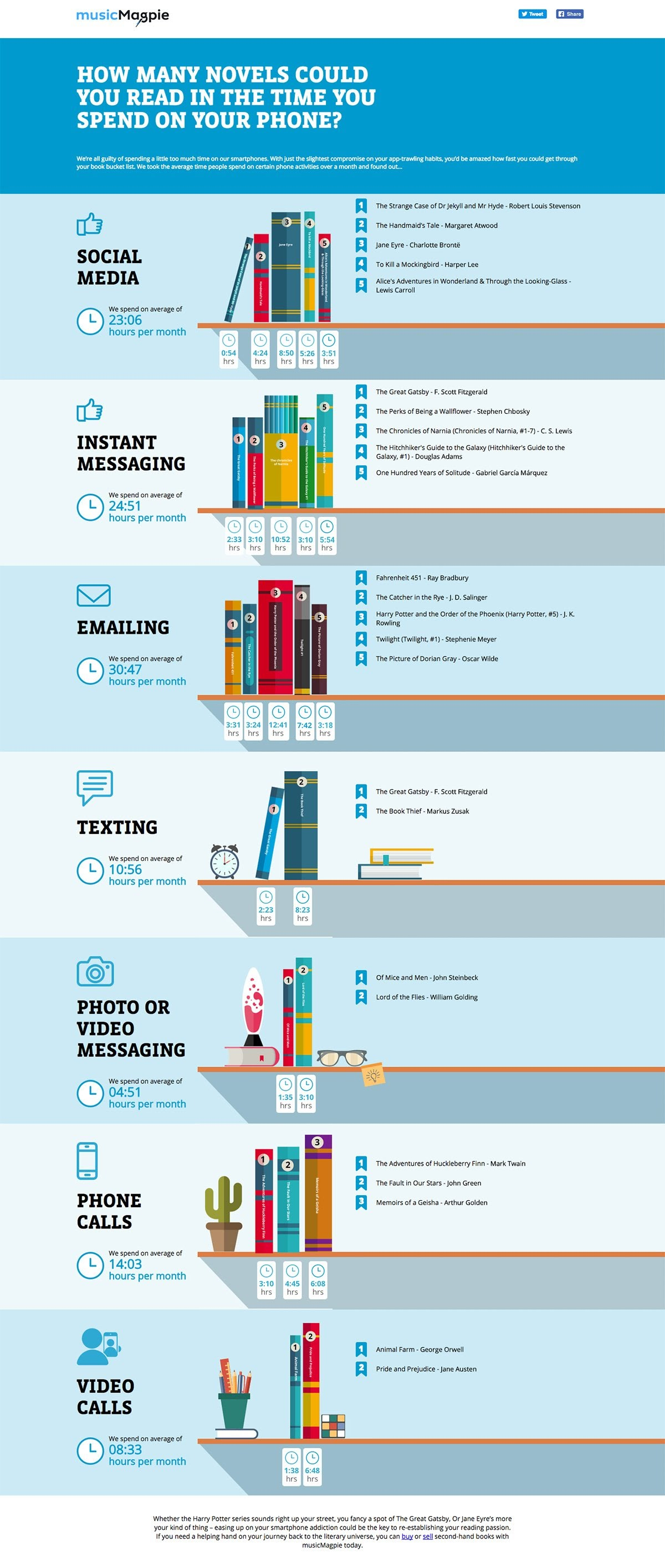 How Many Novels Could you Read in the Time you Spend on your Phone? #infographic
