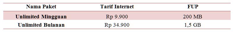 Daftar Paket Internet Axis Unlimited Terbaru