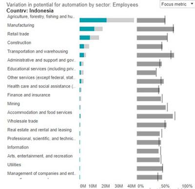 Gambar diatas menunjukkan bahwa lapangan pekerjaan yang potensial diotomatisasikan diantaranya usaha pengolahan (manufaturing), perdagangan ritel, transportasi dan pergudangan, tenaga administrasi, konstruksi, layanan makanan dan akomodasi, pertanian, perikanan, dan kehutanan, serta layanan kesehatan dan keuangan/asuransi. Dengan demikian, revolusi industri dapat berpotensi mengancam makin meningkatnya pengangguran di Indonesia.