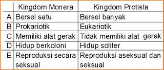 Perbedaan Monera dan Protista dalam Sistem Kingdom,