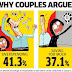 Why couples argue   Top 5 reason for money clashes