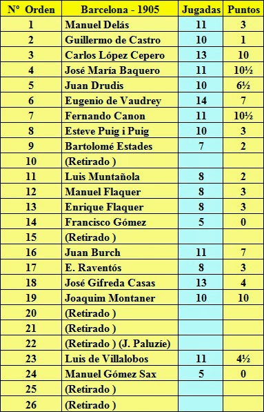 Resultados del Torneo de Ajedrez para el Campeonato de Cataluña disputado en 1905 en Barcelona