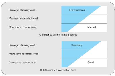 pengaruh-tingkatan-manajemen