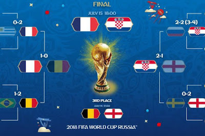 Knockout Stage World Cup 2018 (bolarusia.kompas.com)