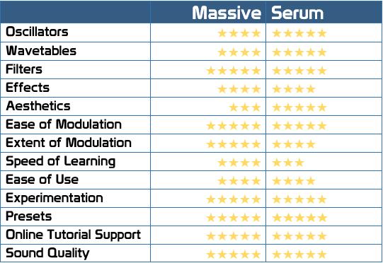 VST Wars: NI Massive vs Xfer Serum - Audio Ordeal