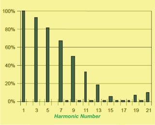 Harmonic number