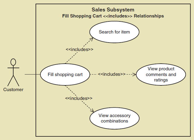 Whats Use Cases Diagram Learn Information System