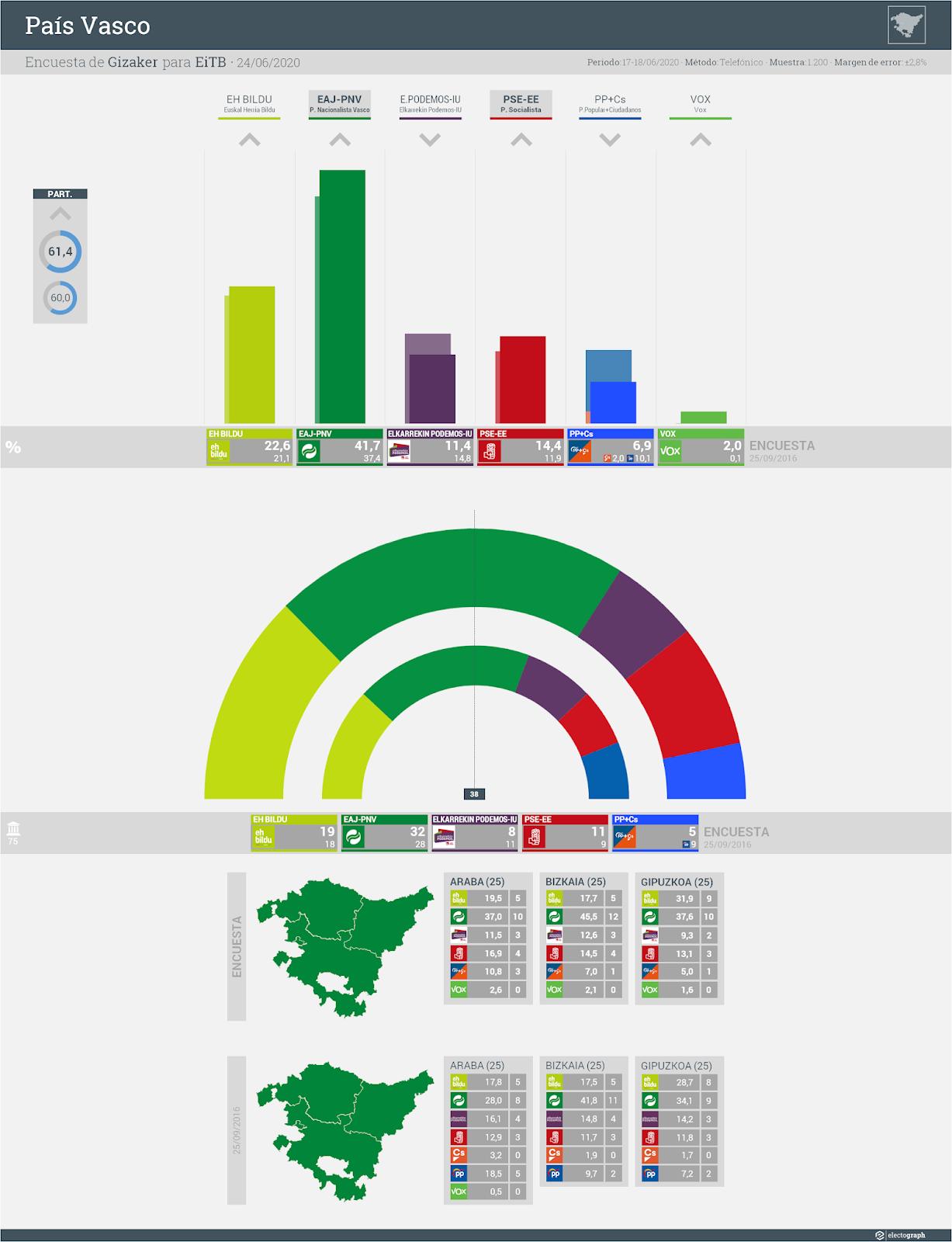 Gráfico de la encuesta para elecciones autonómicas en el País Vasco realizada por Gizaker para EiTB, 24 de junio de 2020
