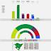 PAÍS VASCO · Encuesta Gizaker 24/06/2020: EH BILDU 22,6% (19), EAJ-PNV 41,7% (32), ELKARREKIN PODEMOS-IU 11,4% (8), PSE-EE 14,4% (11), PP+Cs 6,9% (5), VOX 2,0%