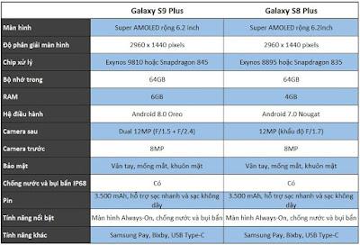 Tương quan cấu hình giữa Galaxy S9 Plus và Galaxy S8 Plus