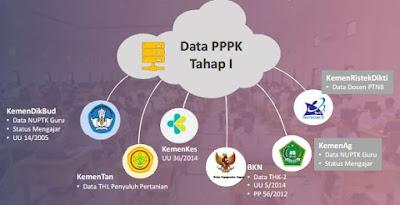 Sumber Data PPPK Tahap I Tahun 2019-https://bloggoeroe.blogspot.com/