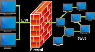 EXPLAIN TYPE OF FIREWALL
