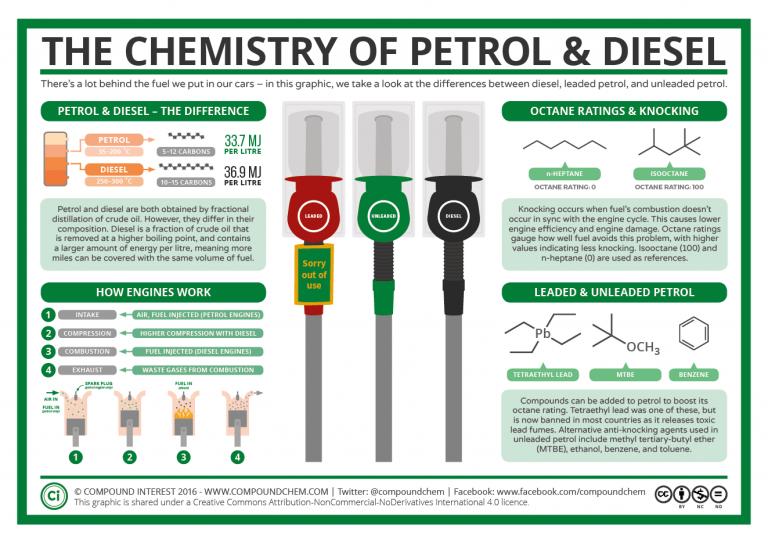 diferenca entre gasolina 95 e 98