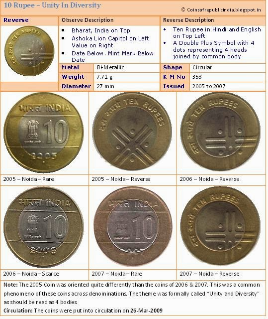 Republic India Coins Proof Set Currencies Definitive