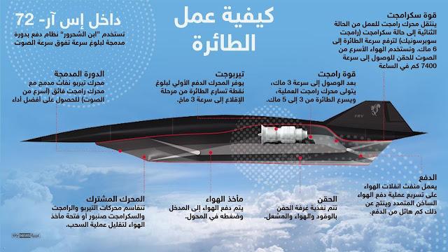 التكوين الداخلي لطائرة لوكهيد اس ار 72