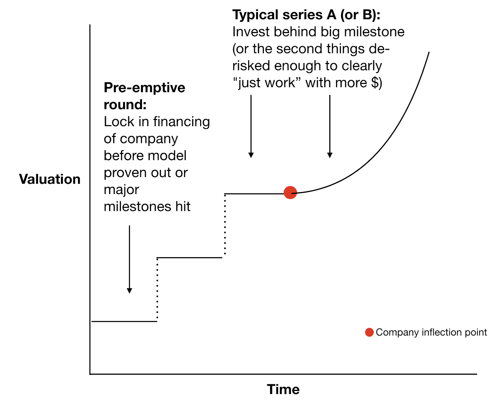 Elad Blog Series Parallel Diagram Birds Latest Rounds Is A Good Example Of Pre Emption While Sequoia Led An Investment In Bird At 1 Billion Valuation It Rumored Closing