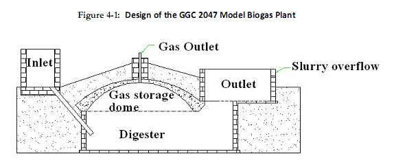 Design Calculation Of Biogas Digester - #GolfClub