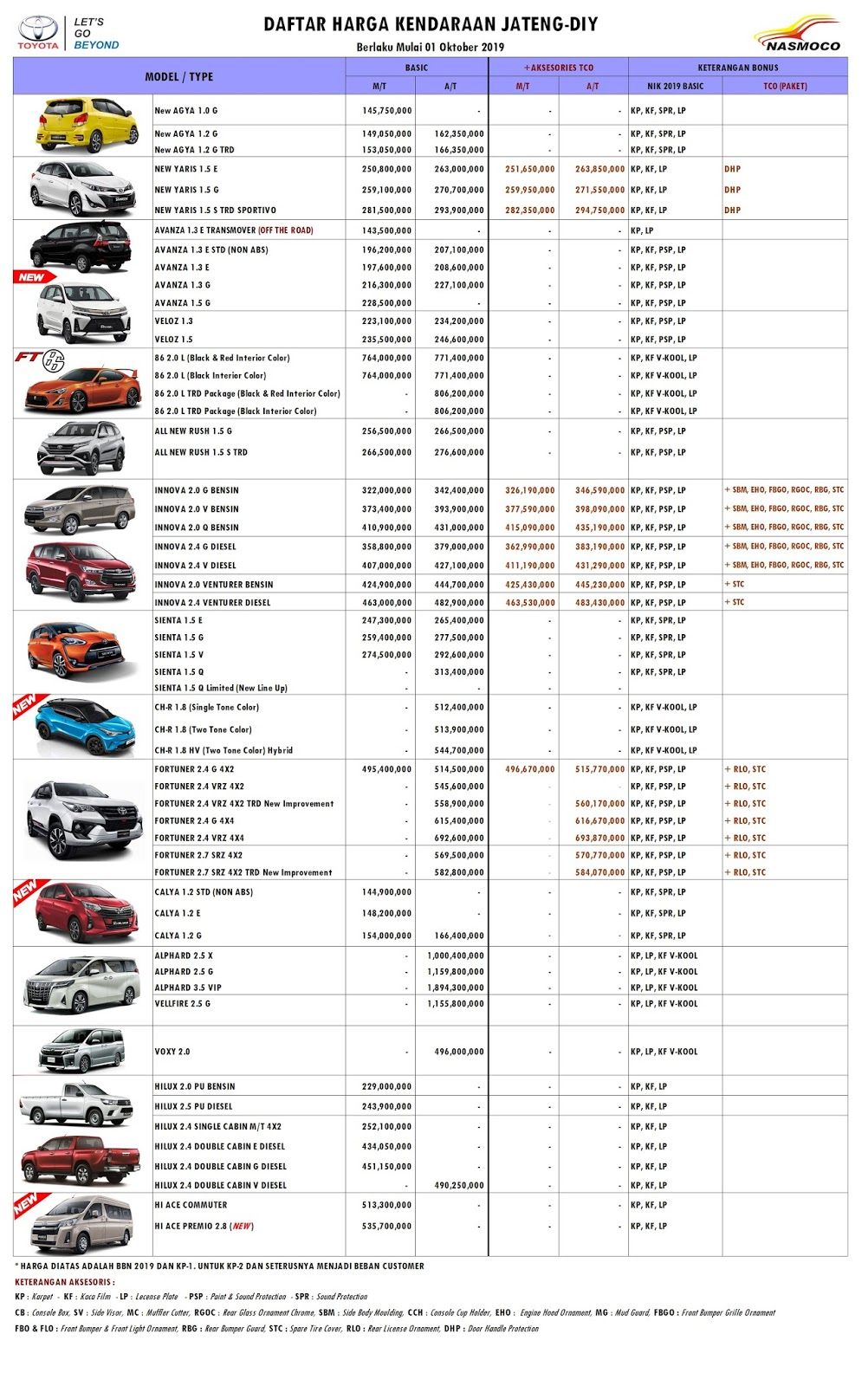 Dealer Toyota Tegal Daftar Harga Otr Cash Dan Kredit Mobil Baru