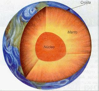 crosta terrestre, litosfera