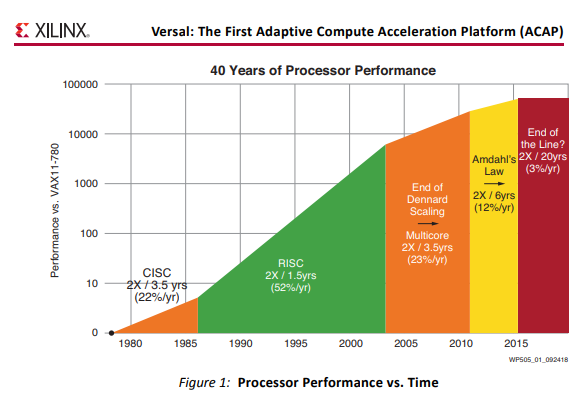 Converge! Network Digest: Xilinx looks beyond FPGAs with