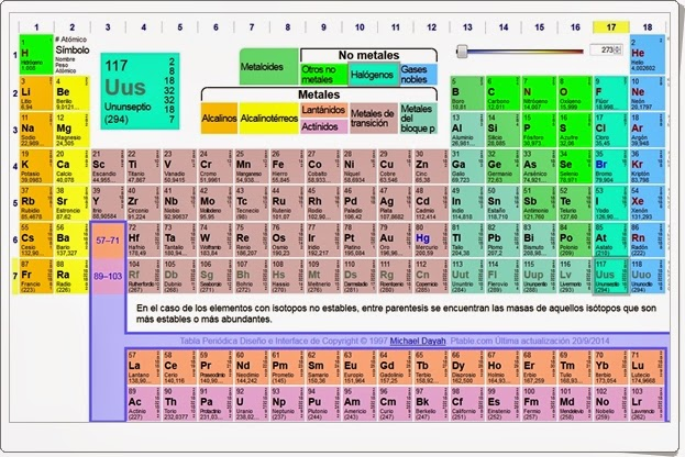 Recursos educativos de secundaria 2014 tabla peridica interactiva urtaz Images