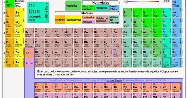 Recursos educativos de secundaria tabla peridica interactiva urtaz Images