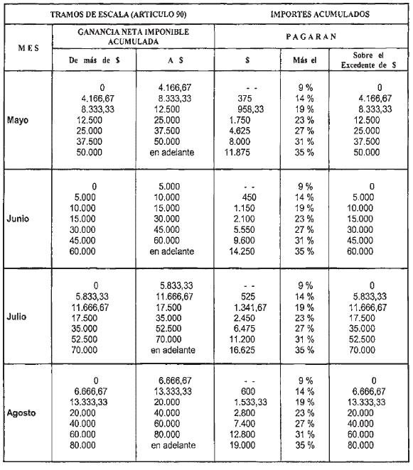 Impuesto Ganancia Ocasional 2016