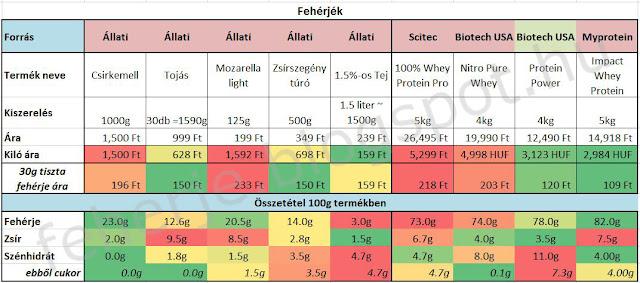Fehérje típusok összehasonlítása ár érték arányban