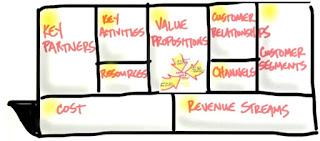 Tester les hypothèses avec l'approche Customer Development de Steve Blank