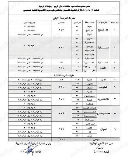 استمارة التسجيل لعدد 2450 مدرس بمسابقة الازهر الشريف بالمحافظات والاوراق المطلوبة حتى 8 فبراير 2018