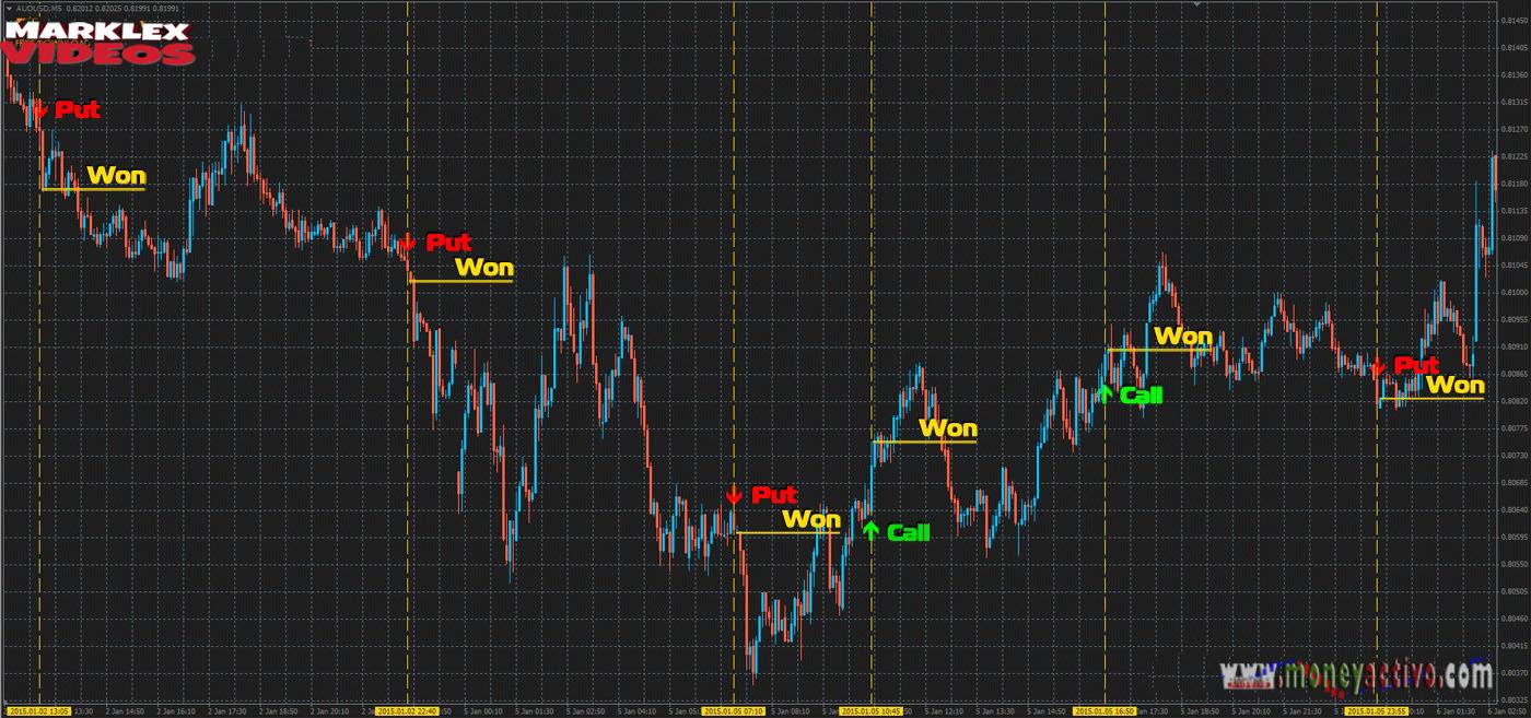 Comercio de opciones binarias signal.com