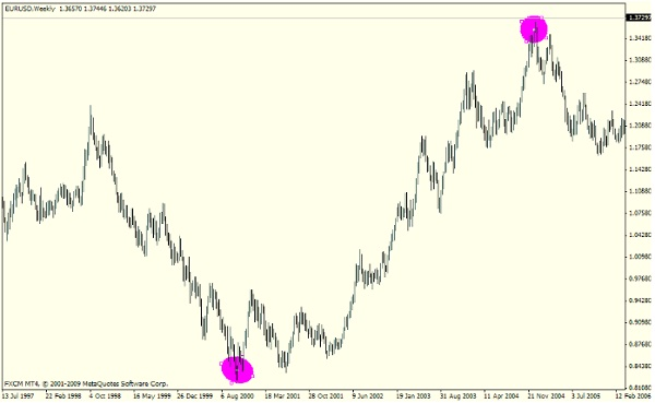 Forex Supply and Demand Trading Strategy: Price Action