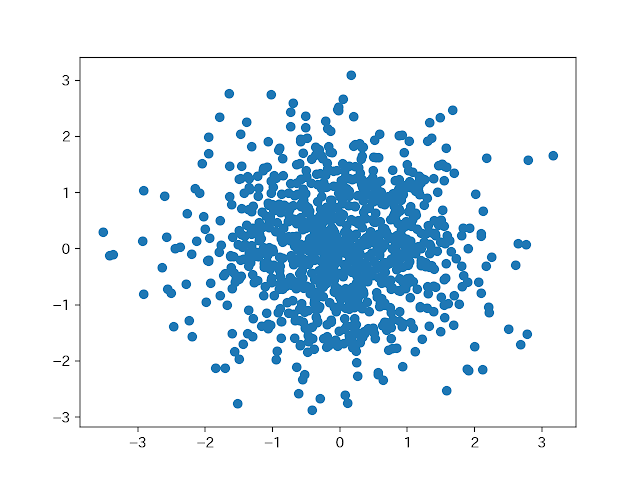 Matplolibの散布図