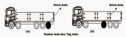 Pusher Axle dan Tag Axle