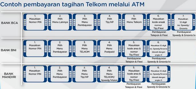 Contoh Pembayaran Tagihan TELKOM Melalui ATM