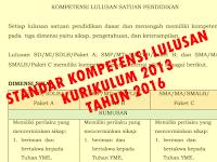 Download Standar Kompetensi Lulusan (SKL) SD/MI, SMP/MTs SMA/MA  Berdasar Permendikbud Nomor 20 Tahun 2016