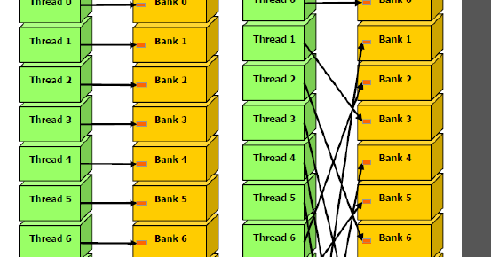 CUDA Programming: BANK CONFLICTS IN SHARED MEMORY IN CUDA | SHARED