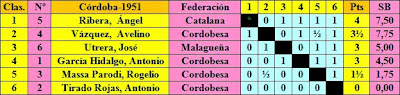 Clasificación final Torneo de Ajedrez de Córdoba 1951