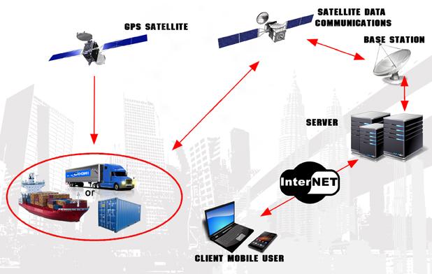 sistem kerja GPS tracking kapal