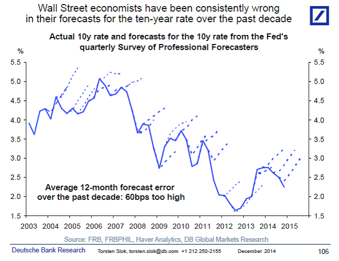 The Grumpy Economist: Real or risk-neutral wolf?
