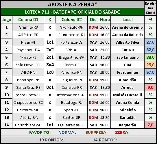 LOTECA 711 - BATE-PAPO OFICIAL DO SÁBADO 05