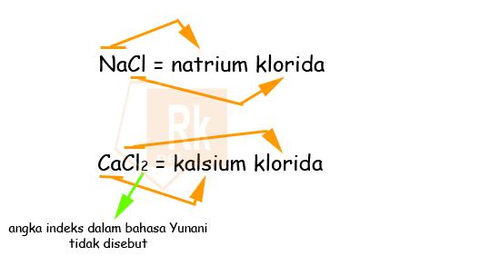 Tata Nama Senyawa Ion