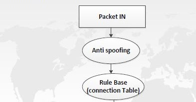 Hacking Checkpoint Firewall