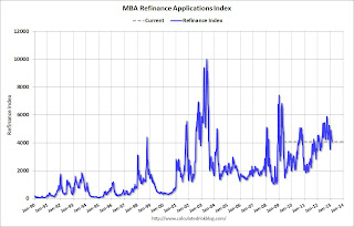 Refinance Index