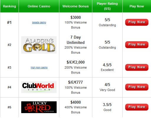 Online casino accepting us players casino travel sarasota