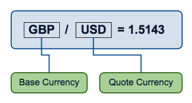 base quote currency trading