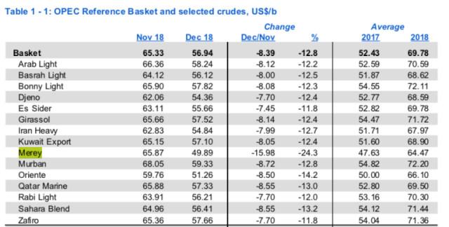2018 año de la debacle de la producción de petróleo en Venezuela. En Diciembre cayó a 1.148.000 bpd
