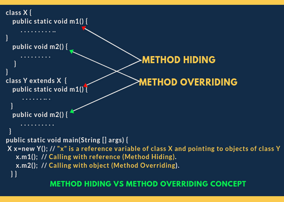 Method Hiding in Java | Example Programs