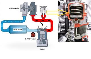 Setelah pada edisi sebelumnya kita membahas mengenai fungsi dari turbocharger Komponen Turbocharger Dan Fungsinya