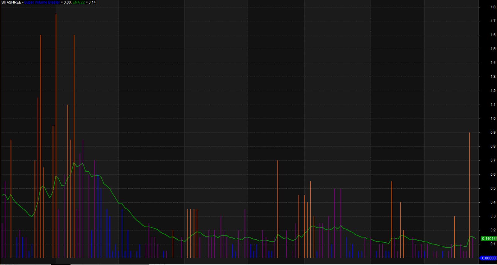 4 volume trading system
